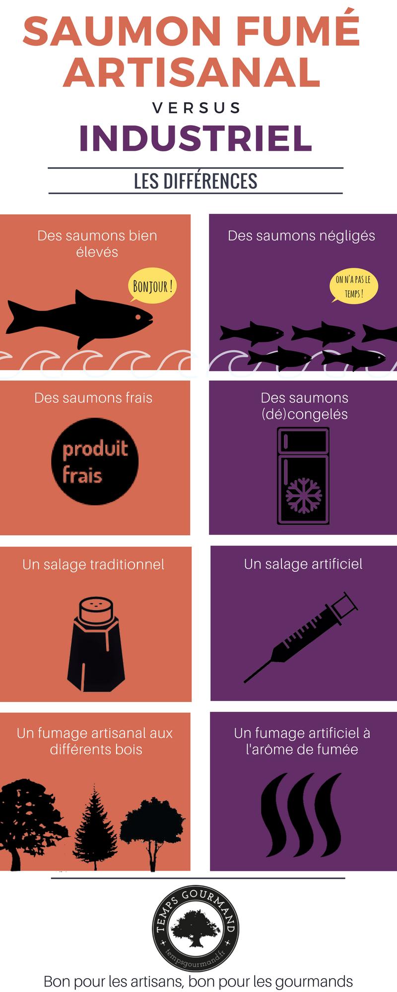 Infographie qui compare le saumon industriel et artisanal.